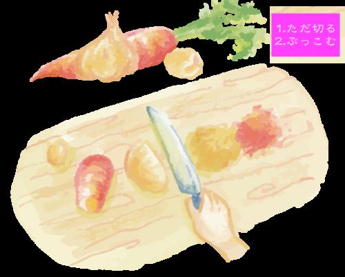 ゲルソンスープ 野菜スープ