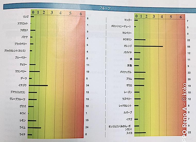 遅延型食物アレルギー検査 フルーツ